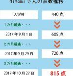 TOEIC 440点→815点(3ヵ月受講)卒業生 H.S.さん