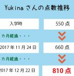 TOEIC 550点→810点(2ヵ月受講)卒業生 横田 有妃菜さん