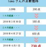 TOEIC 390点→730点(3ヵ月受講)卒業生 Tomoさん