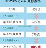 TOEIC 470点→805点(3ヵ月受講)卒業生 Kumikoさん